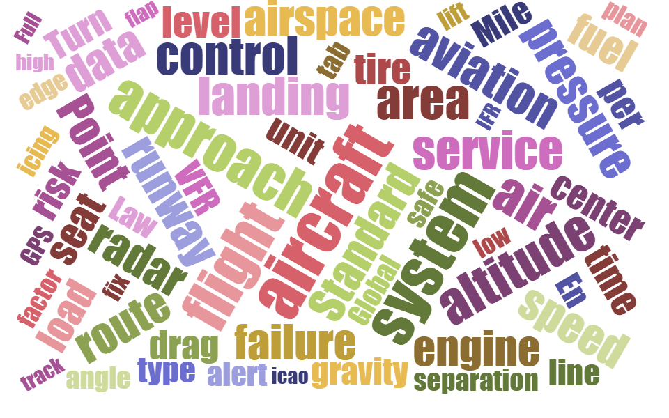 Aerospace word cloud