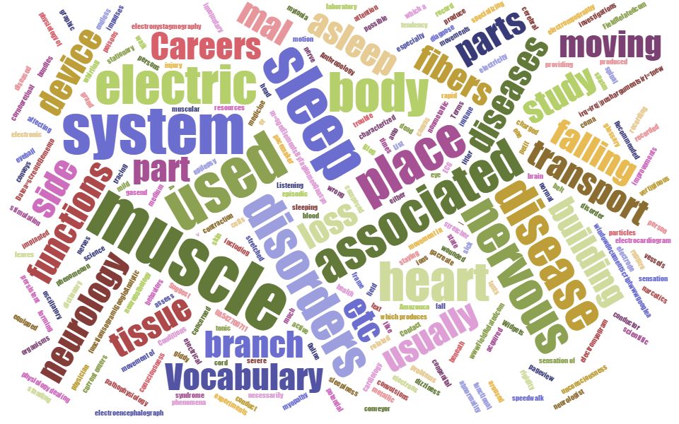 Electrophysiology word cloud