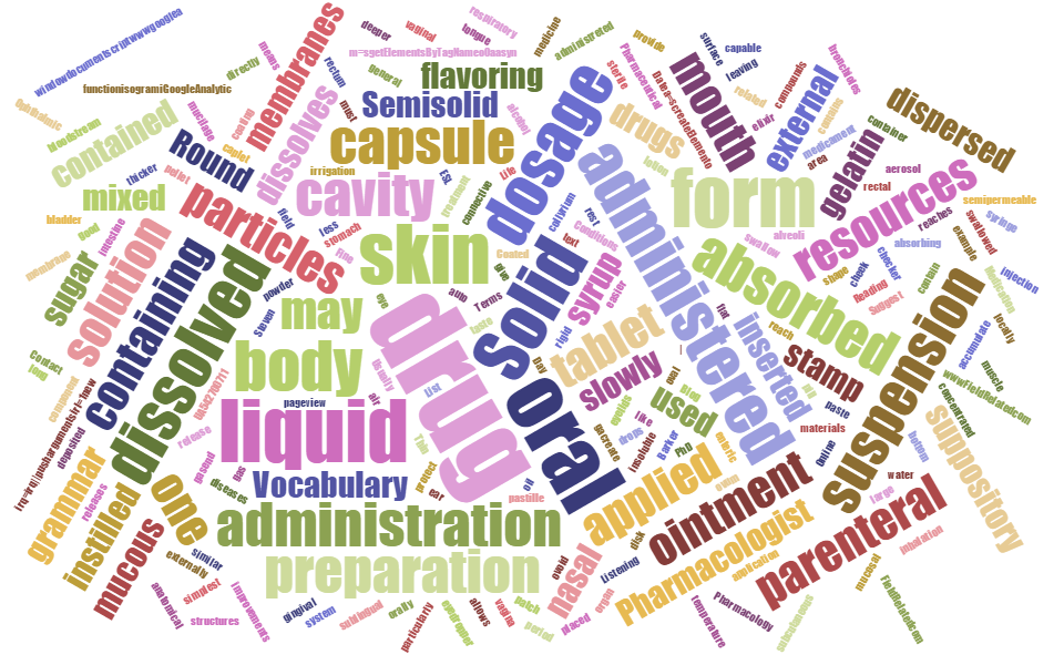Pharmacology word cloud
