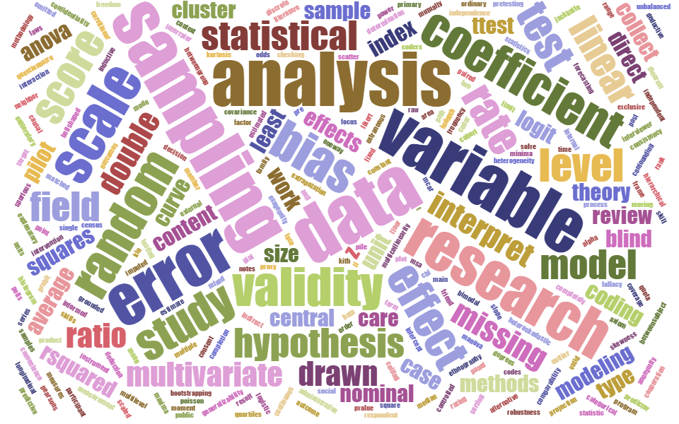 research methods word cloud